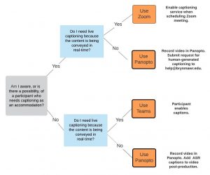 Captioning Decision tree